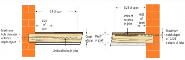 Joists Diagram